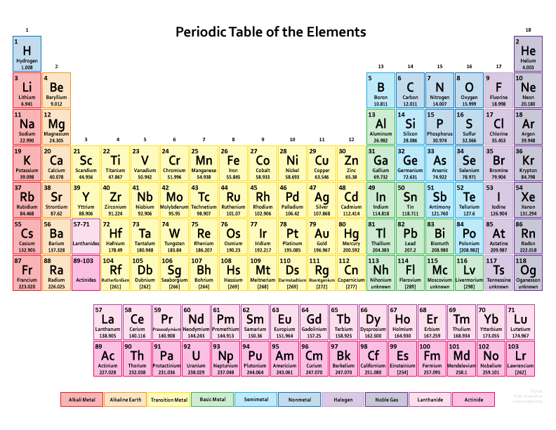 Periodic-Table-Color-2016
